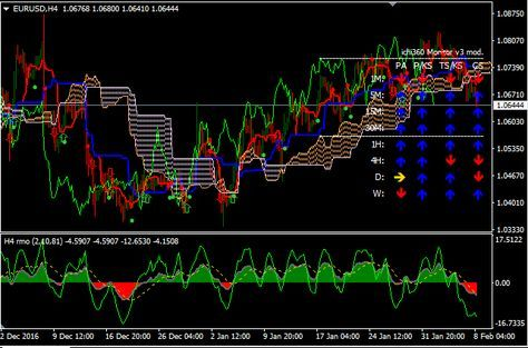 Tm slope mtf forex strategy resources