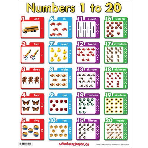 Pin On The World Of Numbers El Mundo De Los Numeros Para Ninos Colorear Pintar Dibujar Aprender