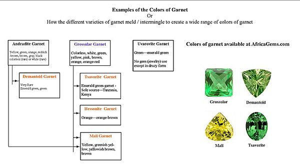 Garnet Family Tree Chart Color Change Garnet Demantoid Garnet Family Tree Chart