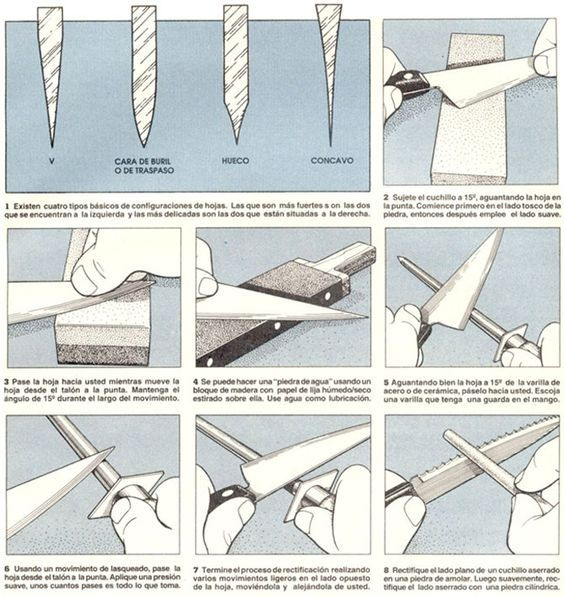 Tipos De Filo Knife Sharpening Knife Making Blade Sharpening