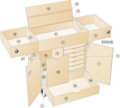 werkstattwagen pinterest werkstatt werkzeugschrank und bauanleitung. Black Bedroom Furniture Sets. Home Design Ideas