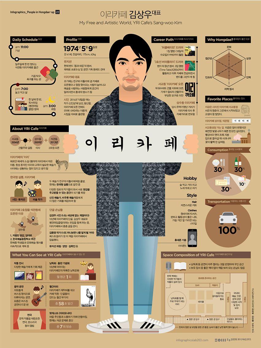 Works 203 × Infographics Lab Korean Self Intro