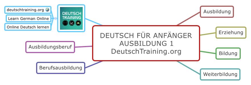 Deutsch Für Anfänger Wortschatz Ausbildung Deutsch Training