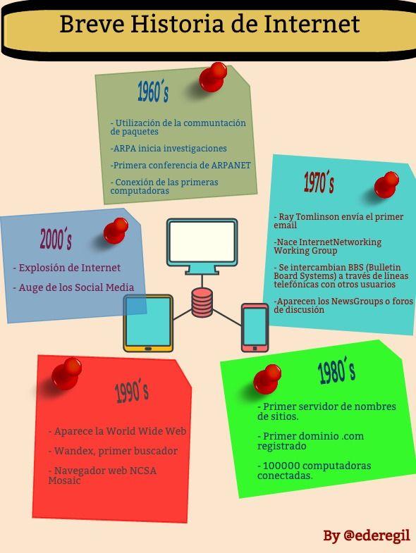 En Esta Infografía Tenemos Algunas Características Según Sus Años Sobre La Historia Del Internet En Sus Inicios Hasta La Actualidad Internet Historia