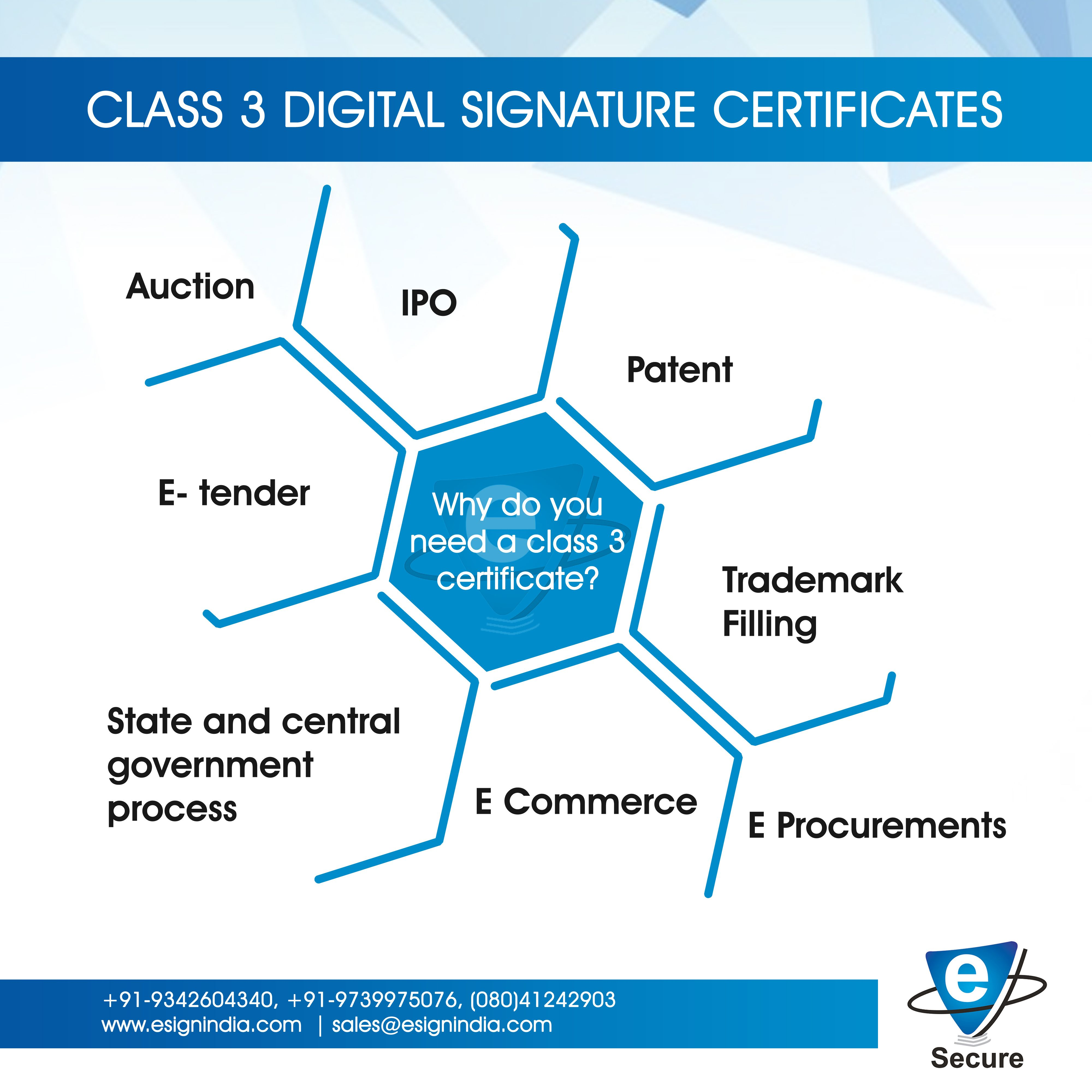 Class 3 Digital Signature Certificates What Is Digital Signature