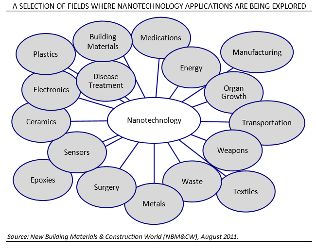 Applications | Materials | Nanotechnology, Building