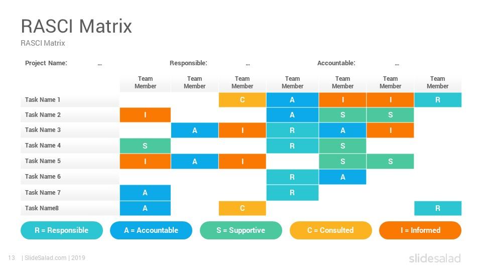 Rasci Model Powerpoint Template Matrix Slides Slidesalad Powerpoint Templates Powerpoint Project Management Tools