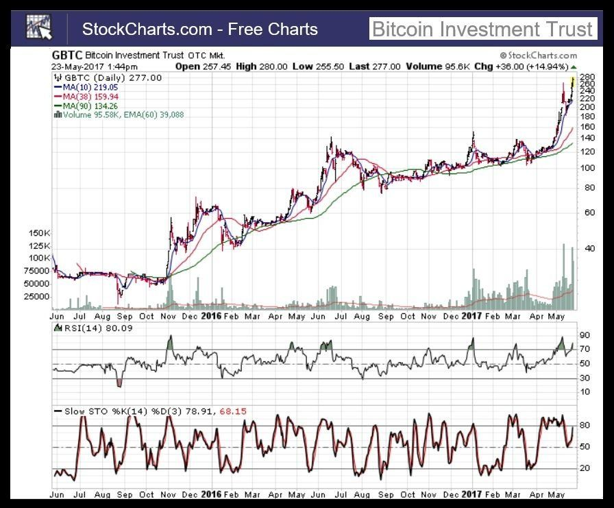 bitcoin december 2018 prediction Investing, Bitcoin