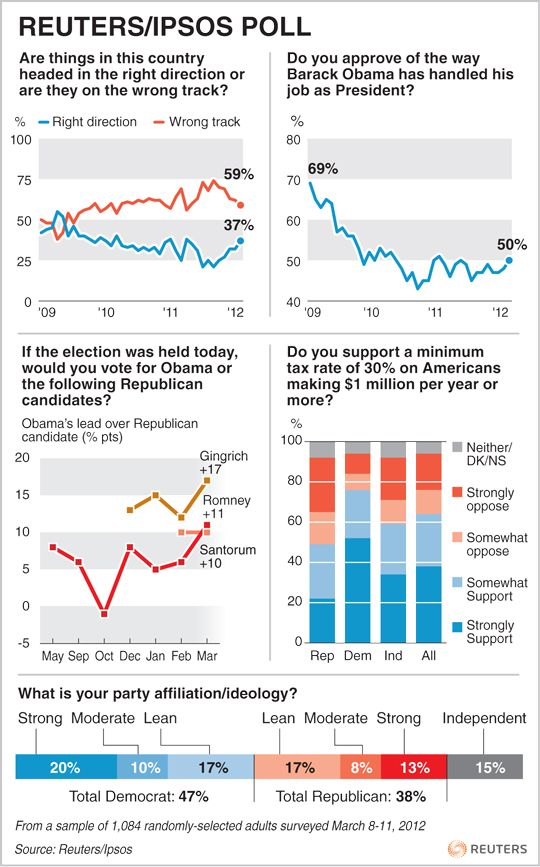Reuters/Ipsos Voter Intention Poll Infographic  Includes