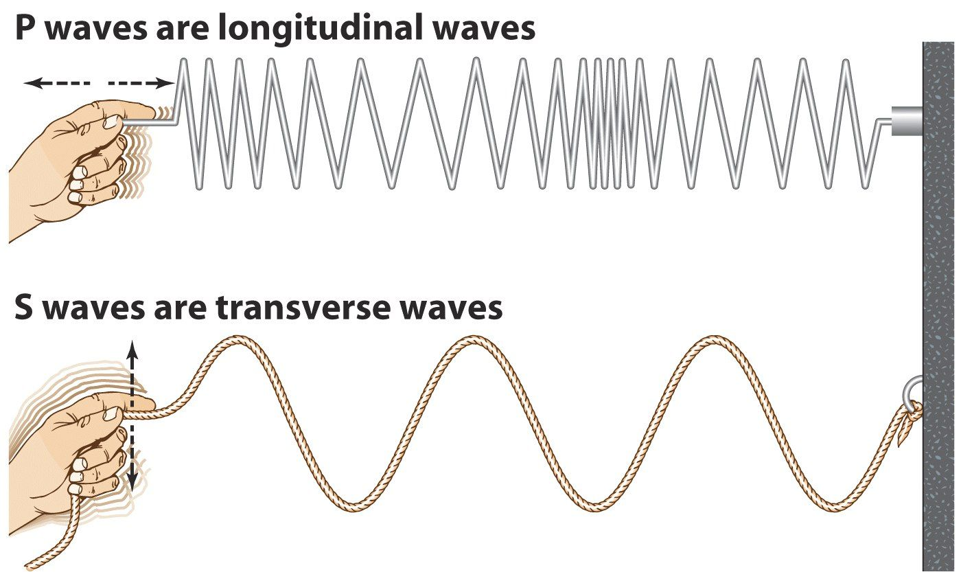 In Short Longitudinal Is Considered A Pressure Wave And The Transverse A Traveling Wave Like
