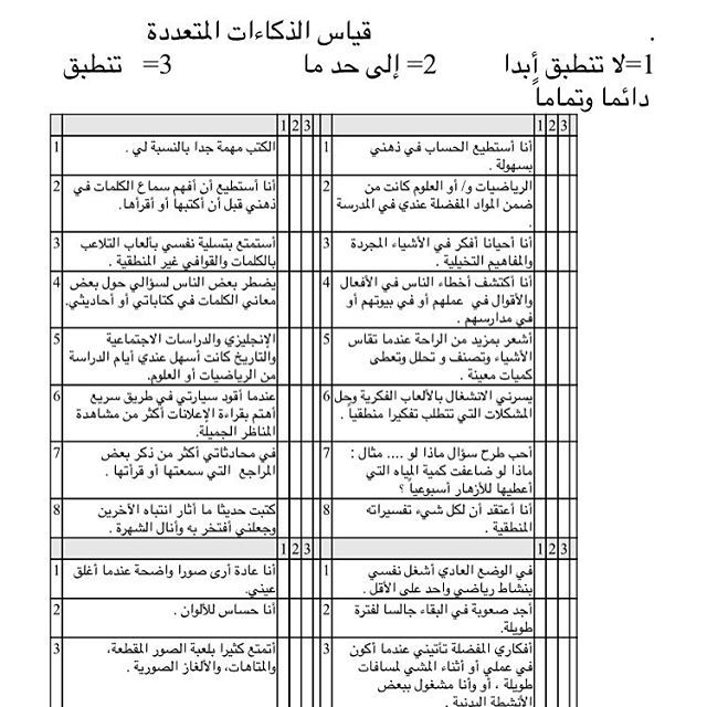 وسائل تعليمية مبتكرة On Instagram اختي Shams Aldha7a تم طرح استفسارك حول وجود استبيان لتحديد انماط الذكاء بالقروب وتم الرد الفوري عليه Periodic Table Diagram