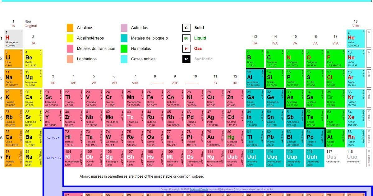 Trucos Para Aprender La Tabla Periódica Tabla Periodica Educacion Media Clase De Química