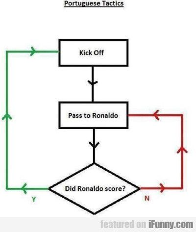 Portuguese soccer in a nutshell