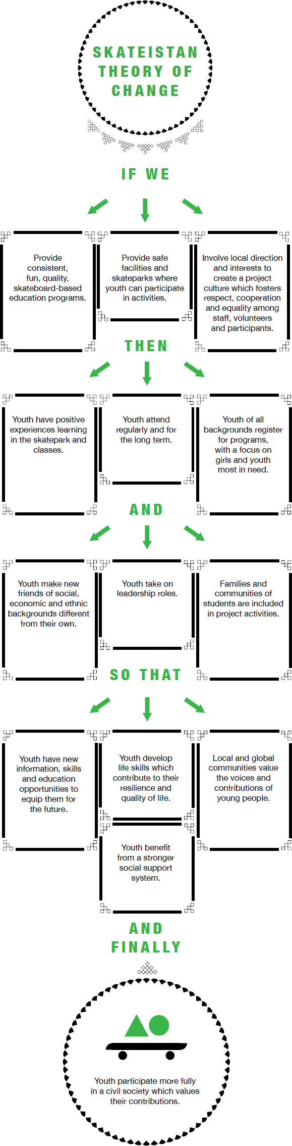 Theory Of Change Youth Pinterest Theory Of Change Change And