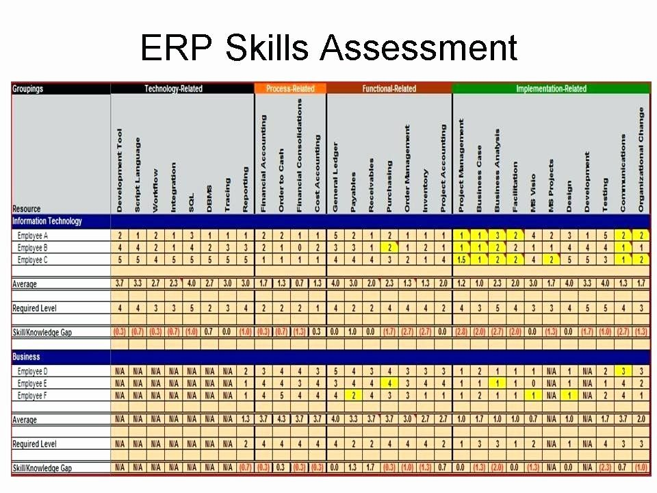 Employment Skills Assessment Template In 2020 Mission Statement