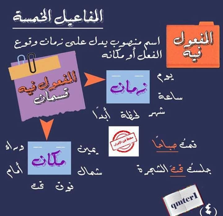Pin By Ryana On لغة عربية Arabic Worksheets Islamic Phrases Arabic Language