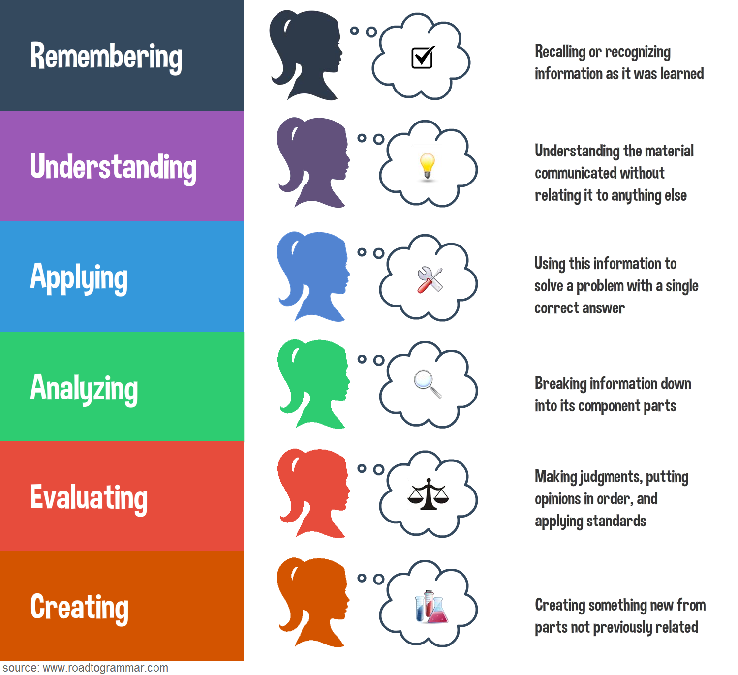 The Road To Grammar Blog Bloom S Taxonomy Chart