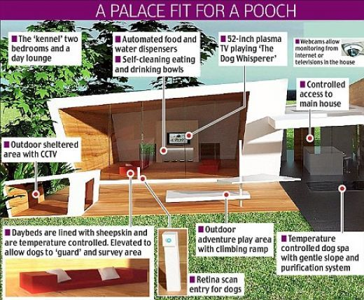 World S Most Expensive Doghouse Cool Dog Houses Dog Houses