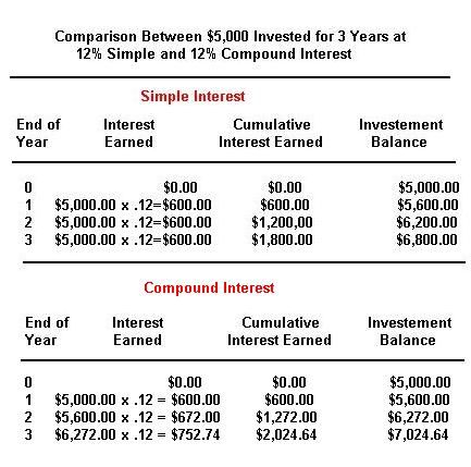 Simple Interest Formula  Math Help    Math And Algebra
