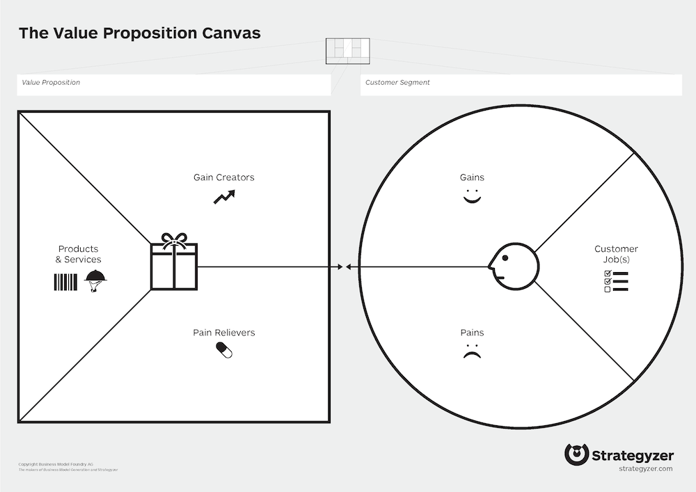 value proposition canvas a deeper dive into the customer