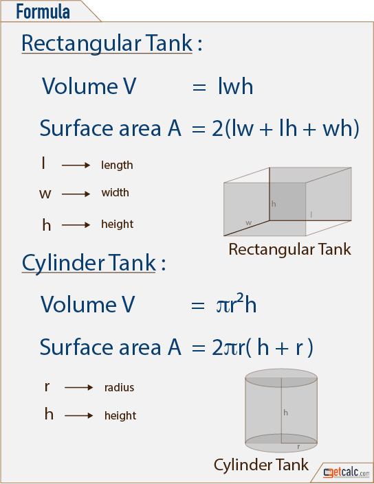 Rectangular Tank Surface Area Calculator