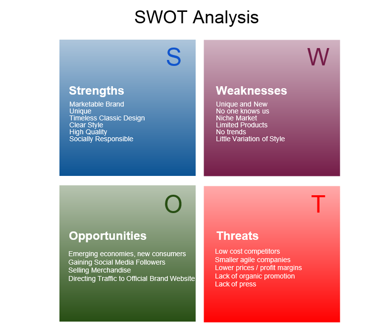 Strengths, Weaknesses, Opportunities and Threats (SWOT)