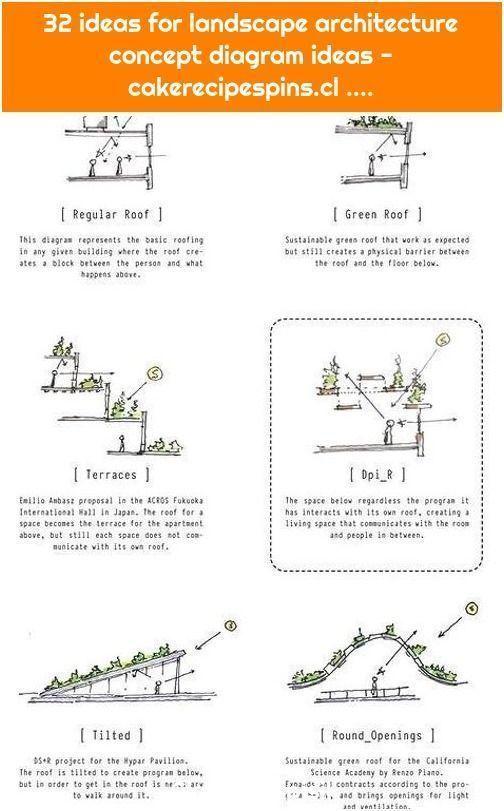 1. 32 ideas for landscape architecture concept diagram ideas  cakerecipespins -  1. 32 ideas for landscape architecture concept diagram ideas  cakerecipespins  - #architecturalconceptdiagram #architecturalconceptualmodel #architecture #cakerecipespins #concept #diagram #ideas #landscape