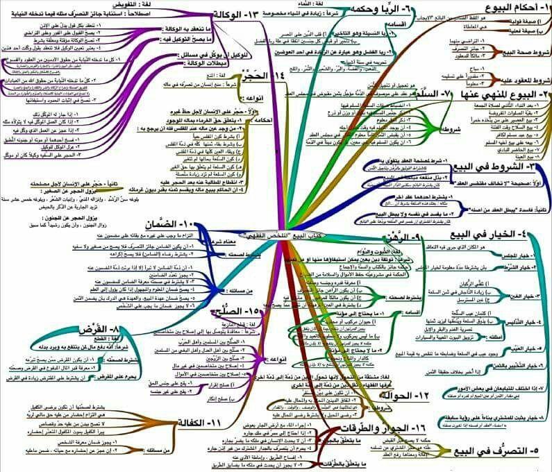 فقه البيوع خريطة ذهنية Islam Quran Pdf Books Business Analysis