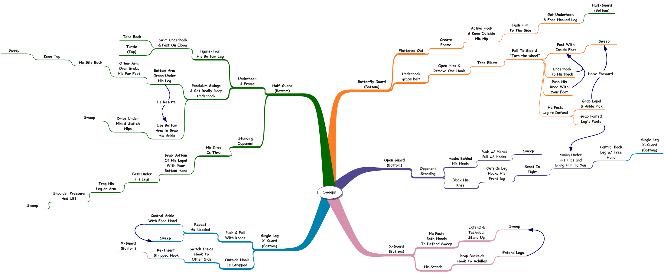 bjj flow chart virma moordspel co rh virma moordspel co jiu jitsu techniques diagrams Jiu Jitsu Quotes