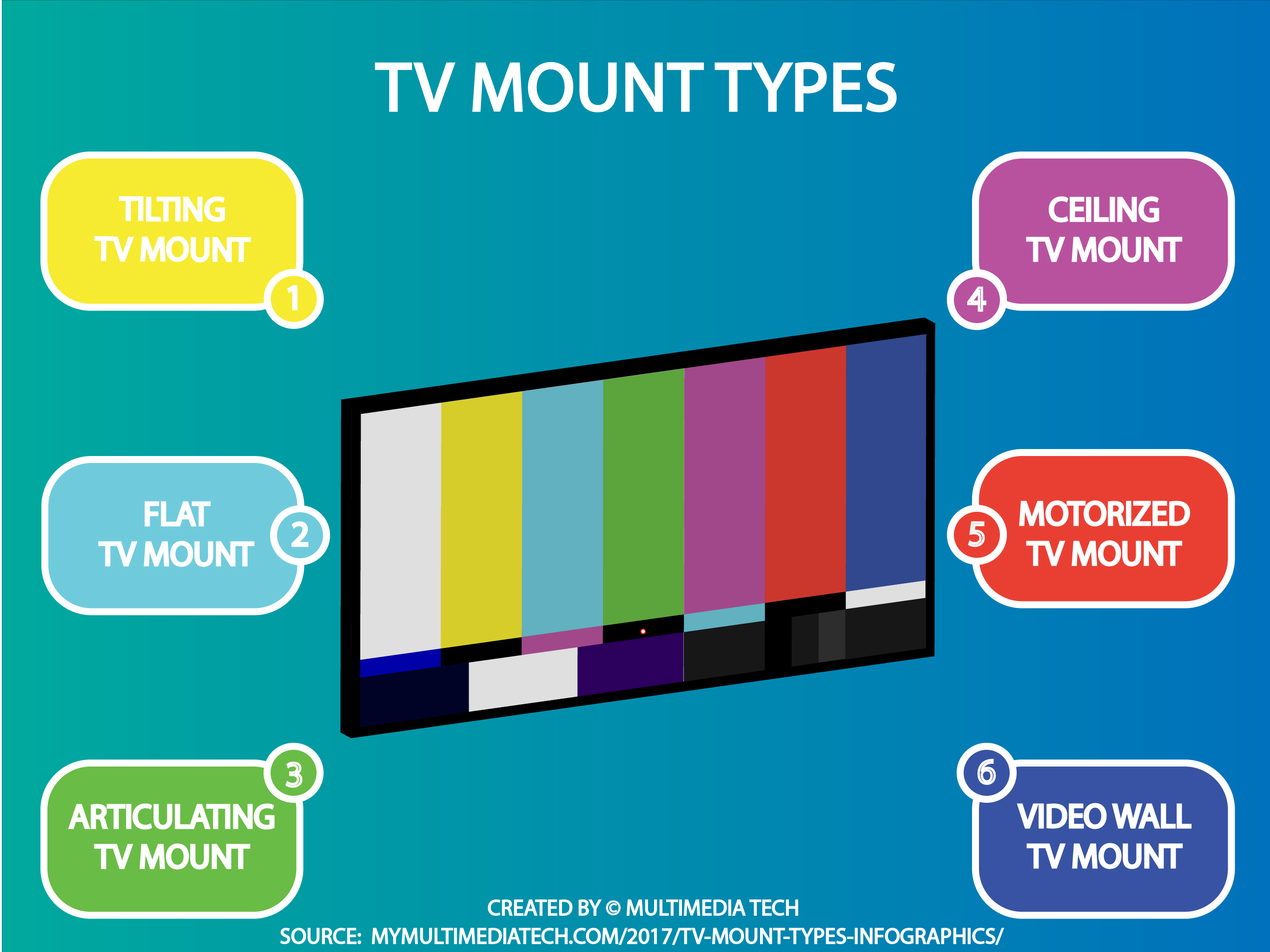 Tv Mount Types Infographic Mounted Tv Mounting Infographic