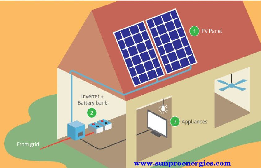 Upgrade to a Self-Powered House! Is a great way to cut energy costs.   http://www.sunproenergies.com/home-energy-solutions/