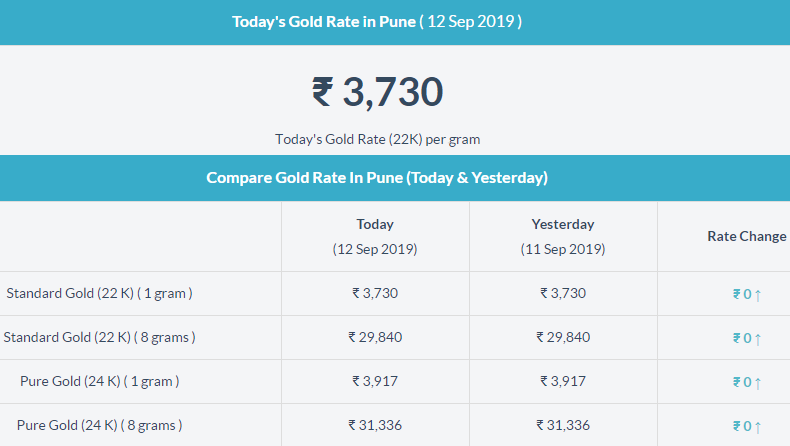 Pin By Sasya Chowdary On Gold Rate