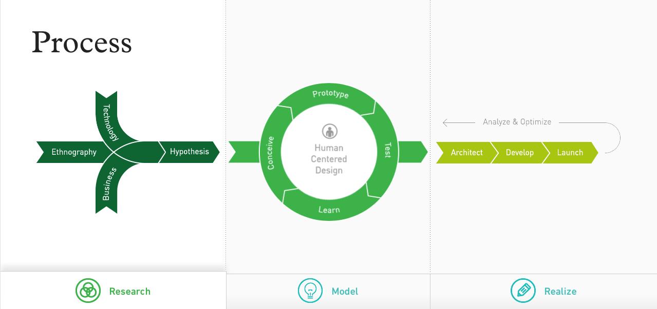 Human Centered Design Process Human Centered Design Design Thinking Process Design Thinking