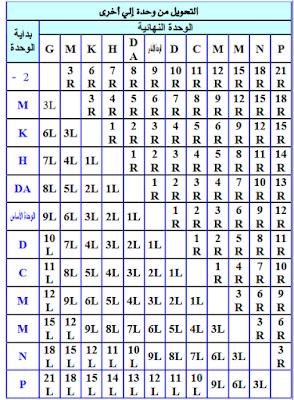 جدول تحويل وحدات القياس الكهربائية Words The Unit Word Search Puzzle