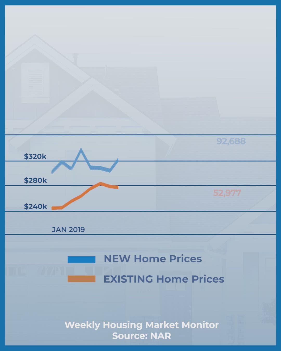 Weekly Housing Market Monitor 10 29 Video Housing Market Marketing Marketing Data