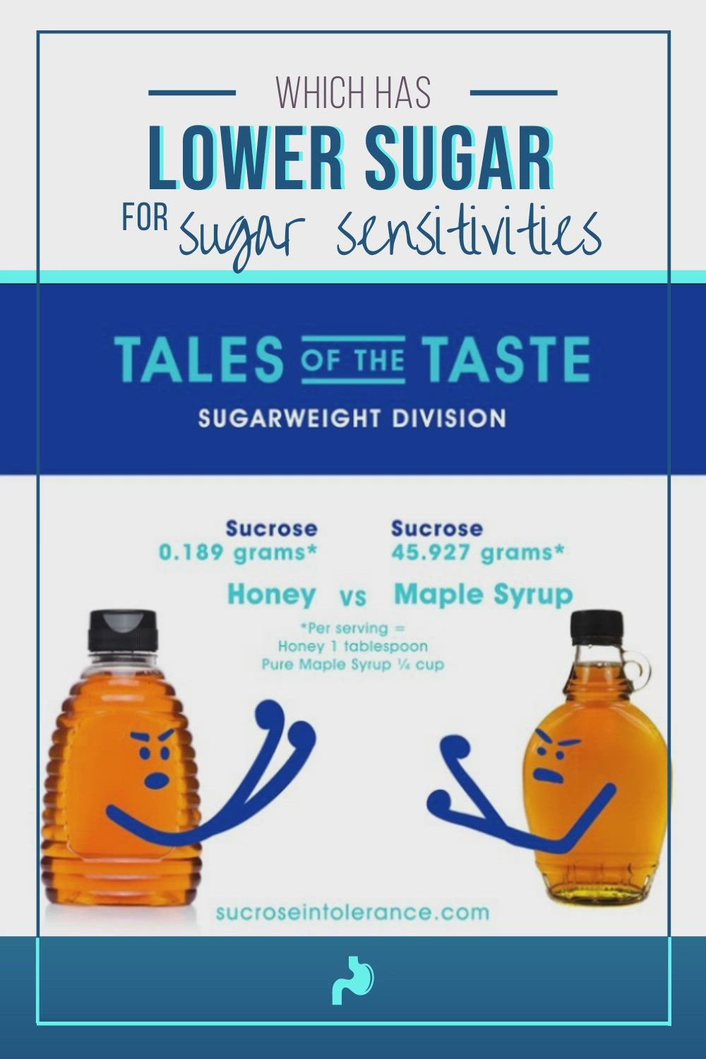 Which Has Lower Sugar Honey Or Syrup If You Suffer From Sucrose Intolerance You Need To Know Video Low Sugar Diet Low Carbohydrate Diet Diet And Nutrition